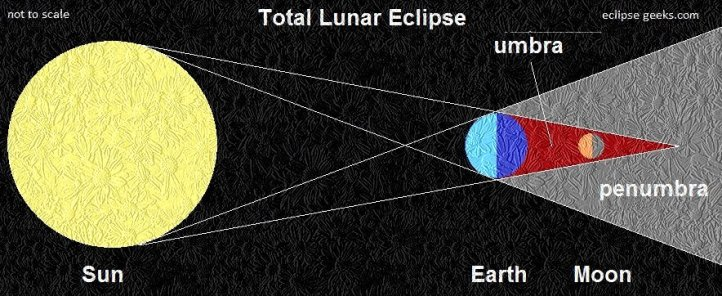 Faktor Penyebab Mengapa bintang lebih terang daripada bulan di malam hari Permukaan planet tidak memantulkan warna