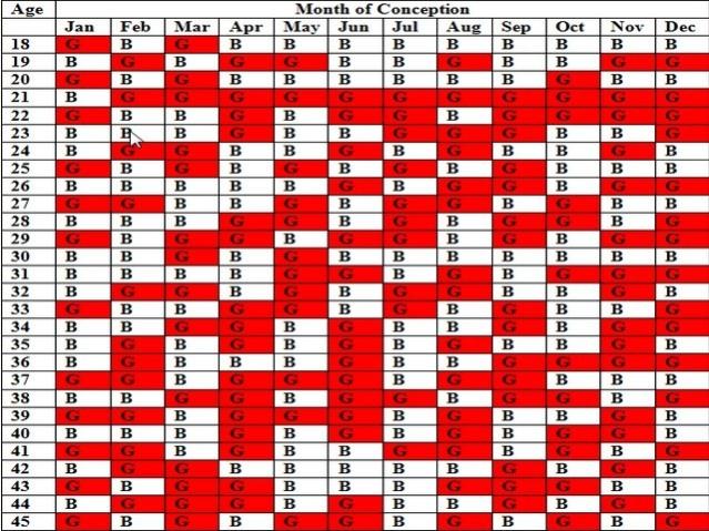 Tabel Prediksi Jenis Kelamin Menurut Kebudayaan Orang Tionghoa