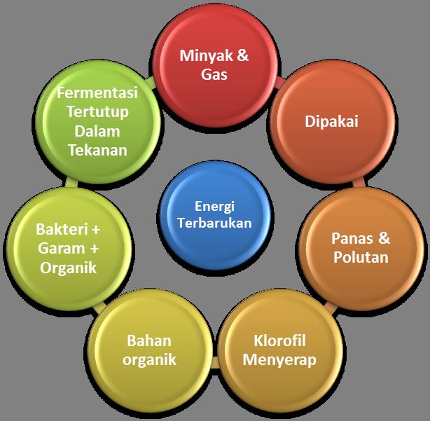 Bahan Bakar Minyak dan Gas yang Terbarukan Dan Ramah Lingkungan