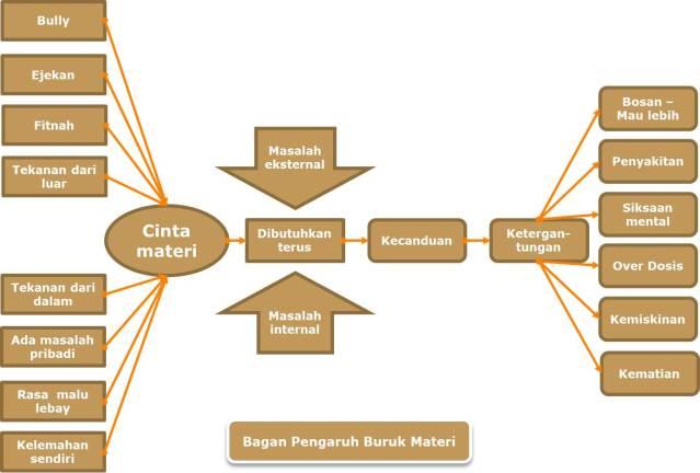 Bagan pengaruh buruk materi dan kenikmatan duniawi