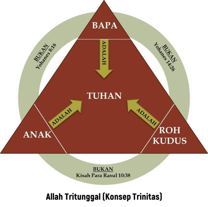 ALLAH TRITUNGGAL (TRINITAS ALLAH)