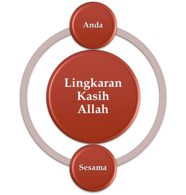 Lingkaran kasih Allah dalam diri manusia