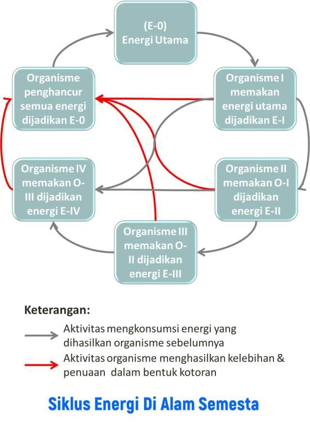 Perputara energi di alam semesta - Siklus yang sempurna dimana masing-masing bagian saling menguntungkan dan saling mengendalikan