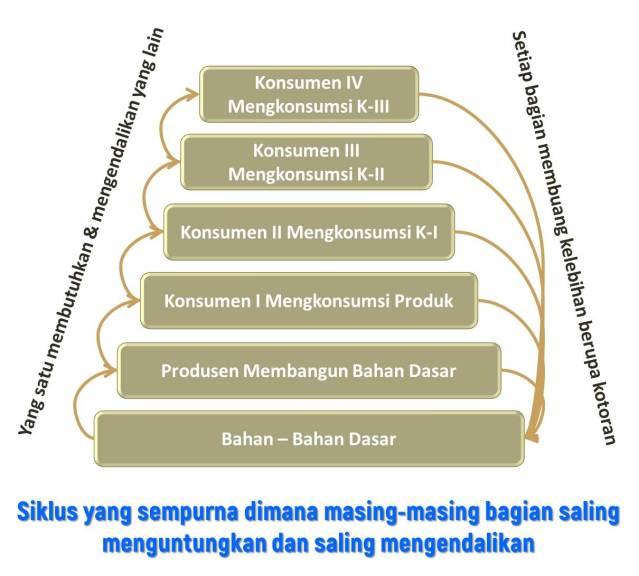 Siklus yang sempurna dimana masing-masing bagian saling menguntungkan dan saling mengendalikan