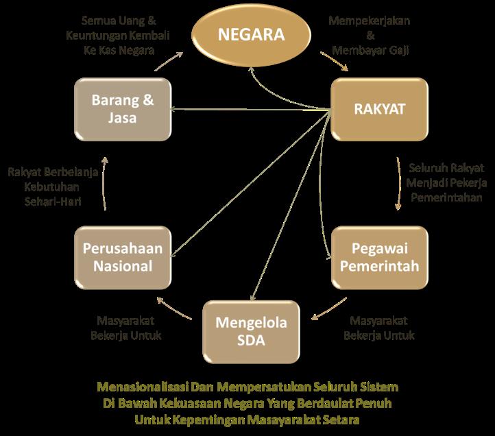 Menyatukan Semua Sistem Dalam Masyarakat (Termasuk Perusahaan Swasta) Di Bawah Satu Kekuasaan Negara Sebagai Kapitalis Tunggal Dalam Sistem Yang Berputar