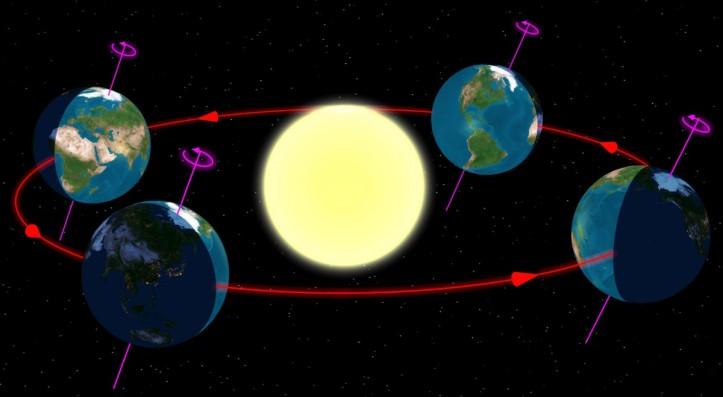Pendekatan rotasi bumi by scienceblogs.com