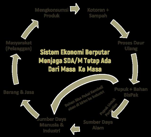 Sistem Ekonomi Berputar Menjaga SDA & SDM Tetap Ada Dari Masa Ke Masa
