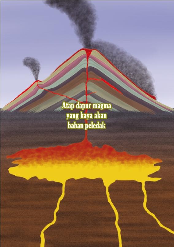 Ilustrasi dapur magma by ResearchGate dot net