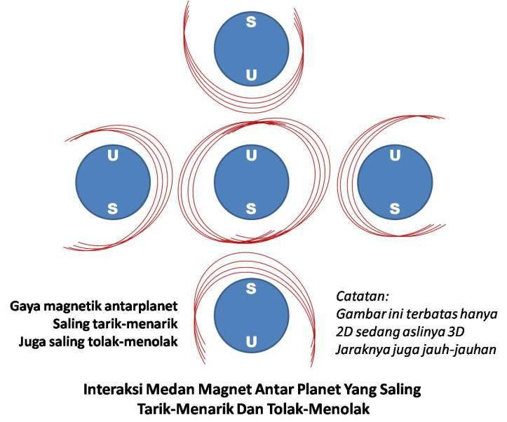 Hubungan AntarPlanet Dan Medan Magnetik Yang Saling Tarik-Menarik Dan Tolak-Menolak