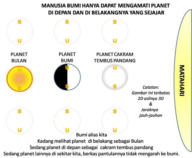 Manusia Bumi Hanya Bisa Mengamati Planet Di Depan Dan Di Belakangnya